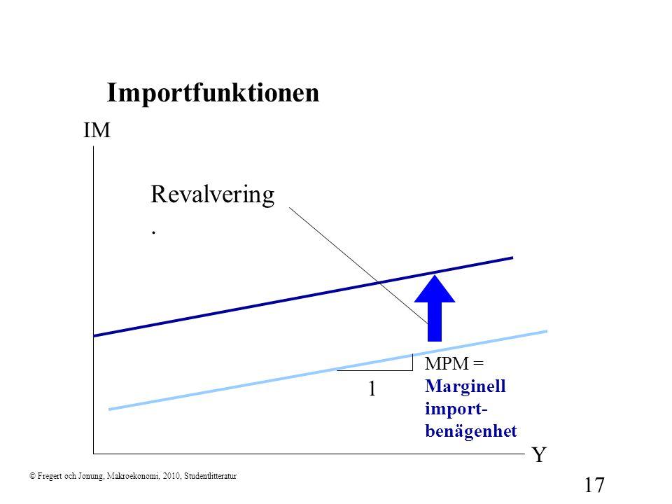 Importfunktionen Revalvering. IM 1 Y MPM = Marginell import-benägenhet