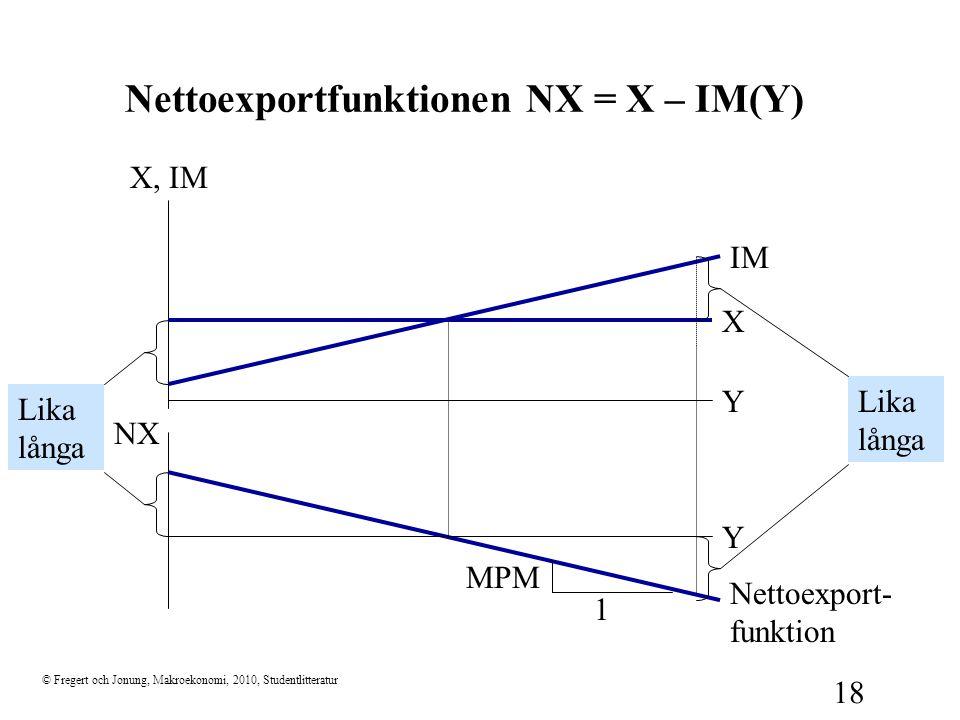 Nettoexportfunktionen NX = X – IM(Y)