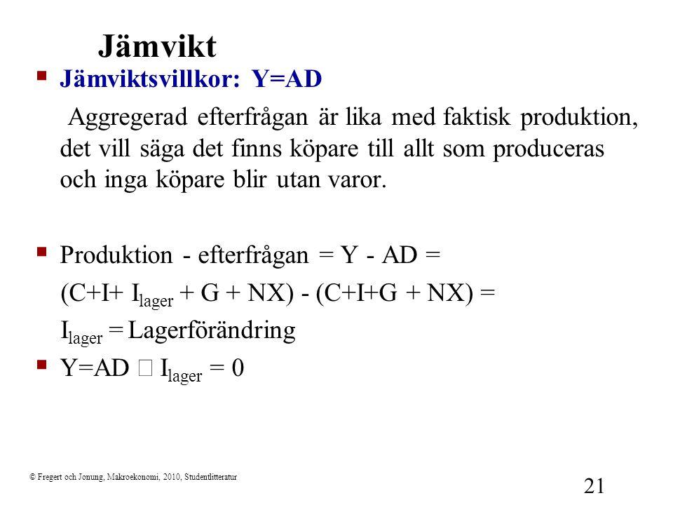 Jämvikt Jämviktsvillkor: Y=AD