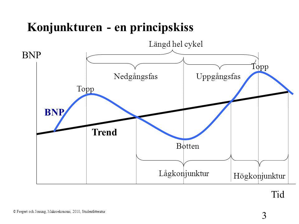 Konjunkturen - en principskiss