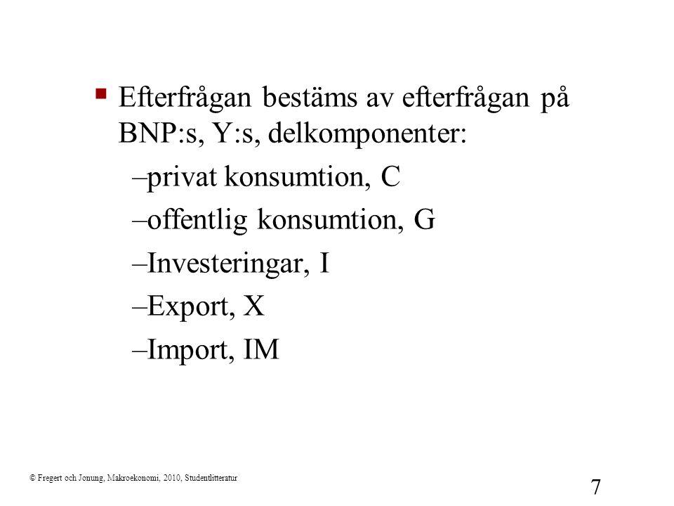 Efterfrågan bestäms av efterfrågan på BNP:s, Y:s, delkomponenter: