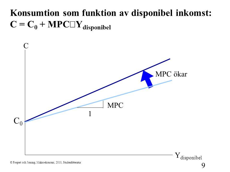 Konsumtion som funktion av disponibel inkomst: C = C0 + MPC×Ydisponibel