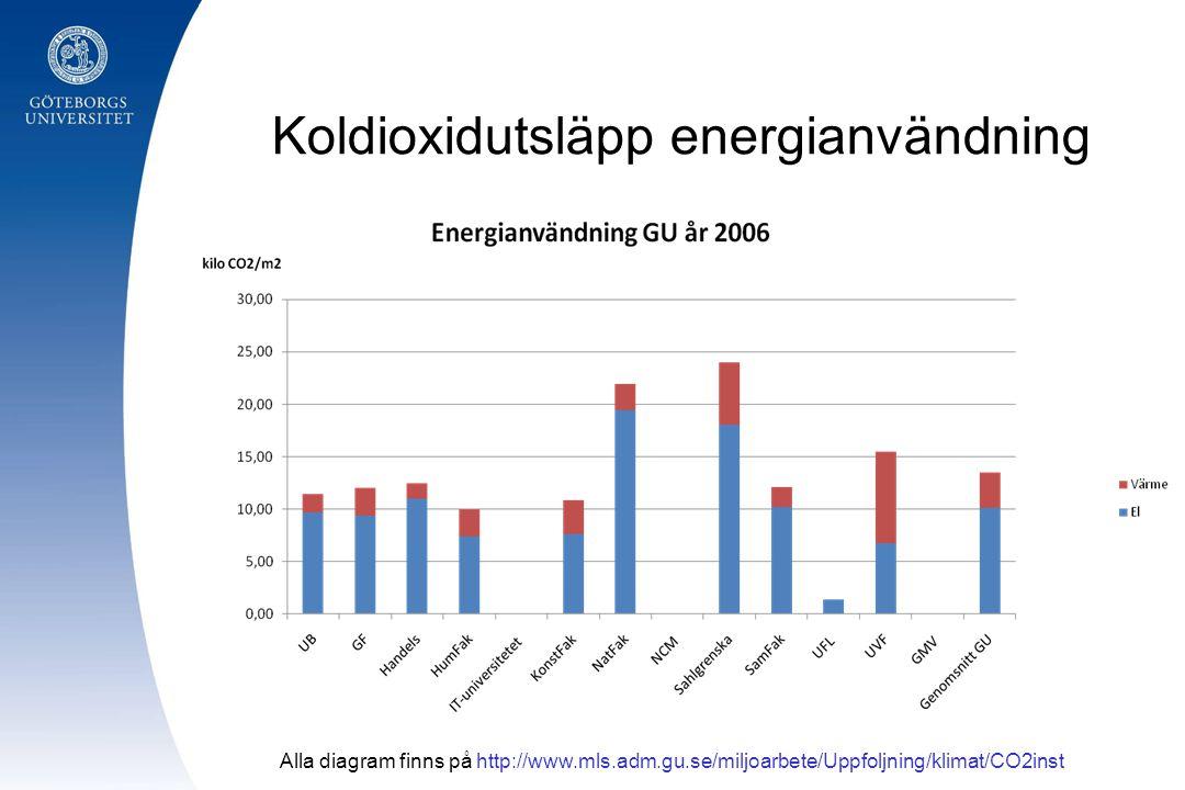Koldioxidutsläpp energianvändning