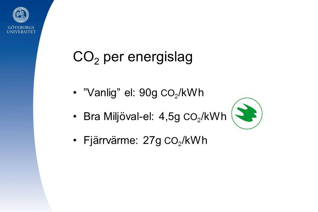 CO2 per energislag Vanlig el: 90g CO2/kWh