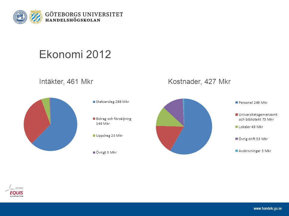 Ekonomi 2012 Intäkter, 461 Mkr Kostnader, 427 Mkr