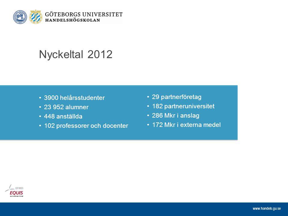 Nyckeltal 2012 3900 helårsstudenter 29 partnerföretag 23 952 alumner