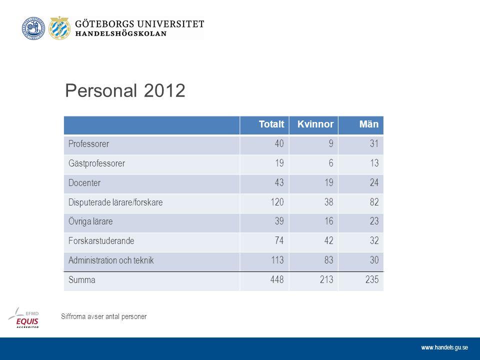 Personal 2012 Totalt Kvinnor Män Professorer 40 9 31 Gästprofessorer