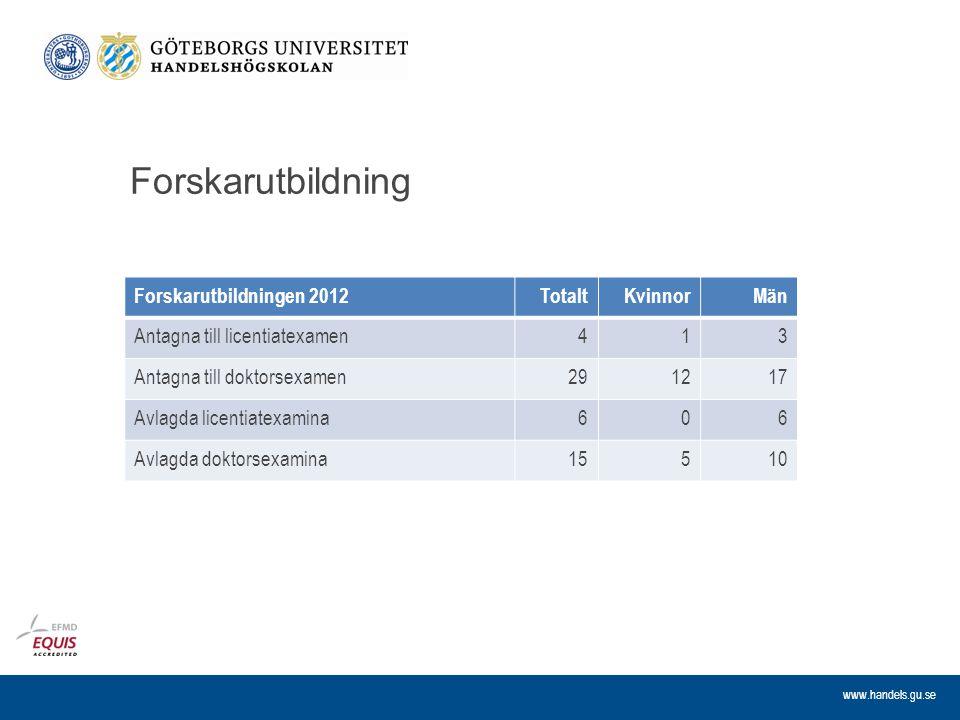 Forskarutbildning Forskarutbildningen 2012 Totalt Kvinnor Män