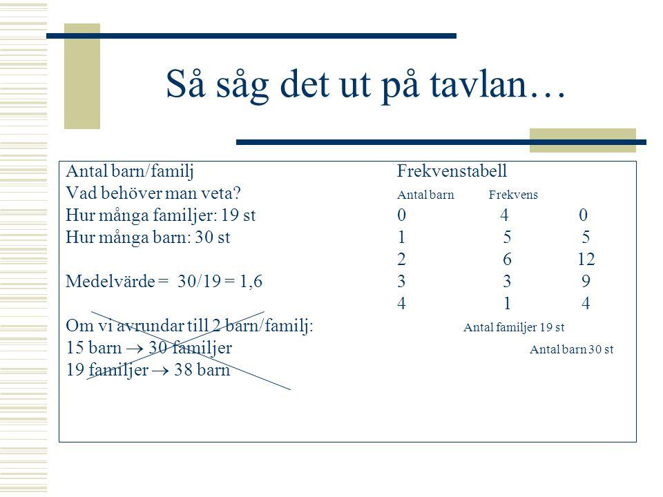 Så såg det ut på tavlan… Antal barn/familj Frekvenstabell