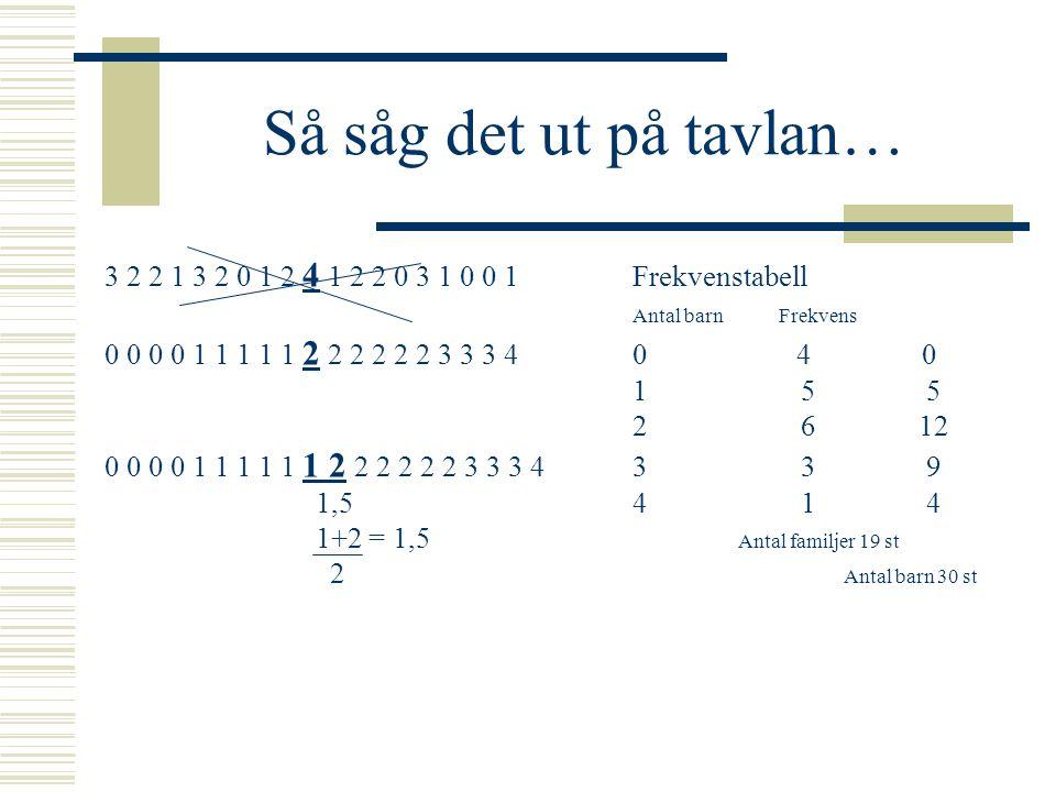 Så såg det ut på tavlan… 3 2 2 1 3 2 0 1 2 4 1 2 2 0 3 1 0 0 1 Frekvenstabell. Antal barn Frekvens.