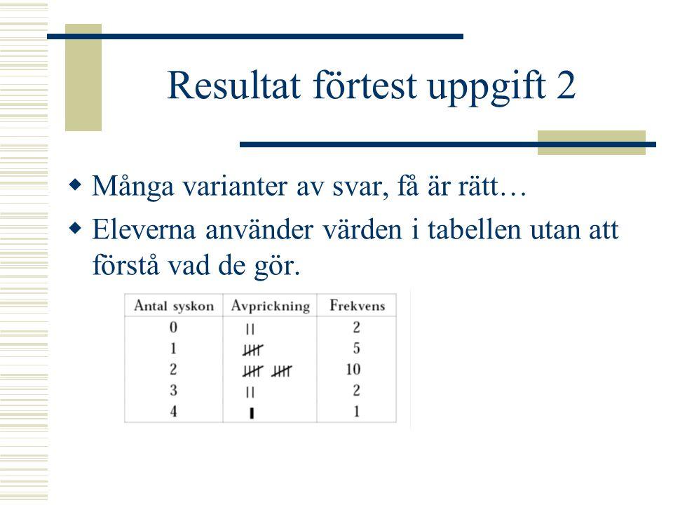 Resultat förtest uppgift 2