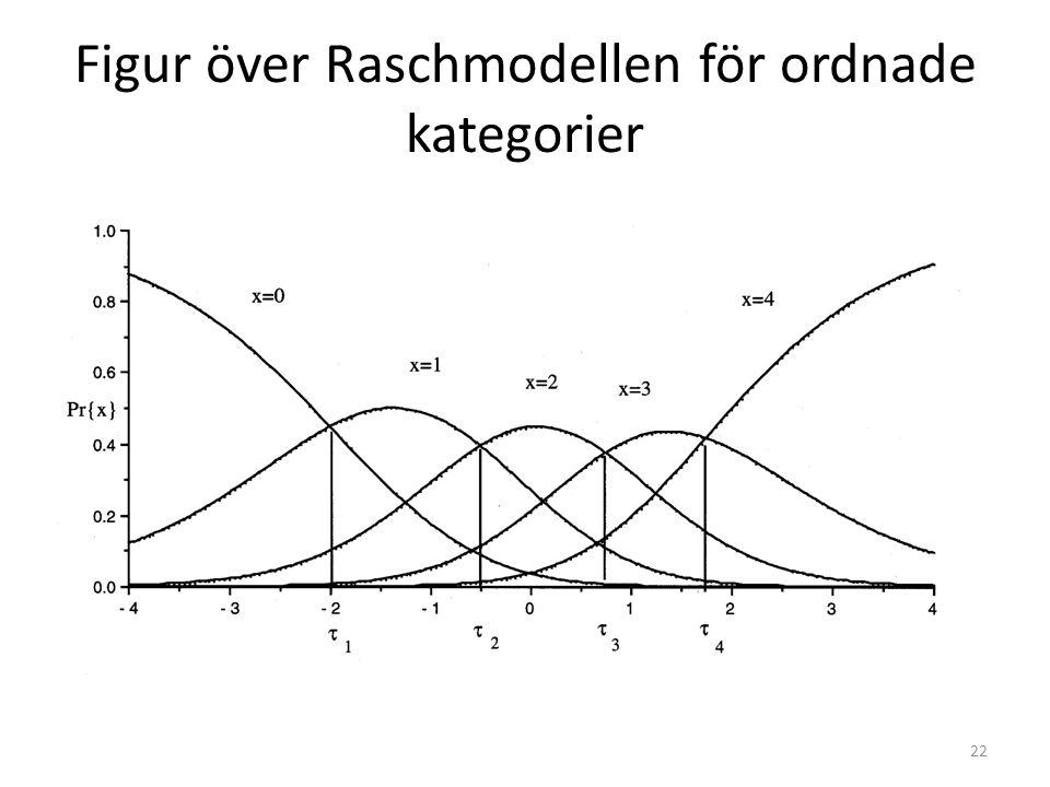 Figur över Raschmodellen för ordnade kategorier