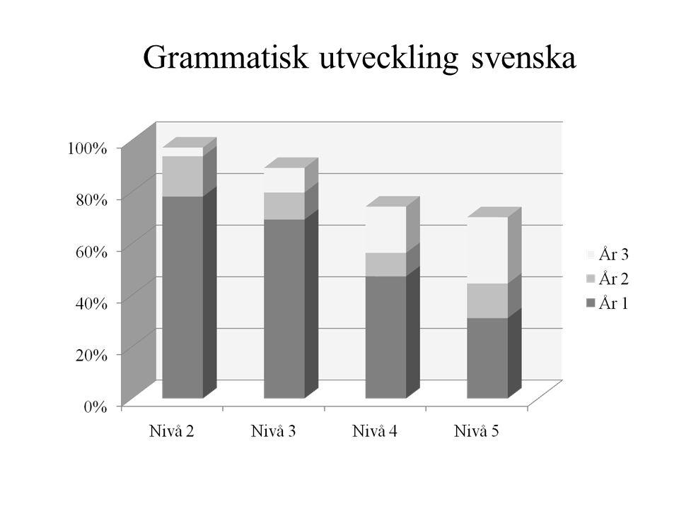 Grammatisk utveckling svenska