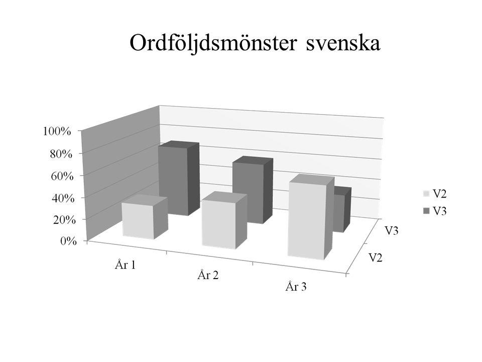 Ordföljdsmönster svenska