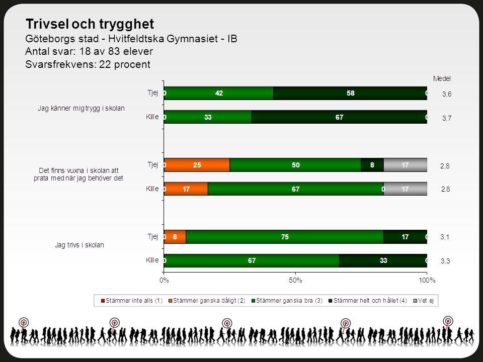 Trivsel och trygghet Göteborgs stad - Hvitfeldtska Gymnasiet - IB