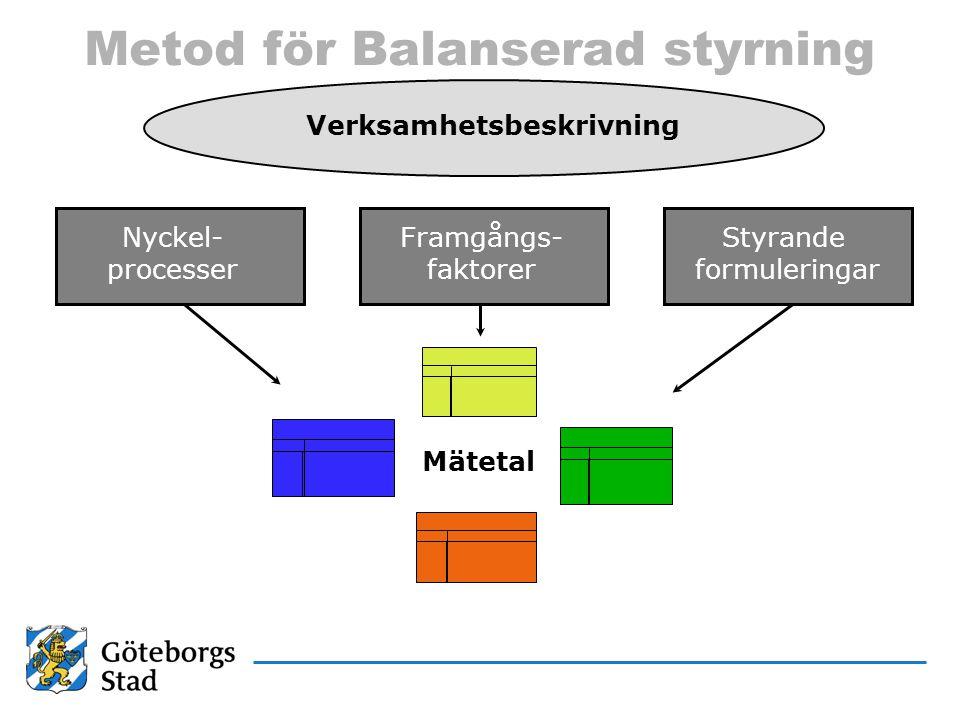 Metod för Balanserad styrning