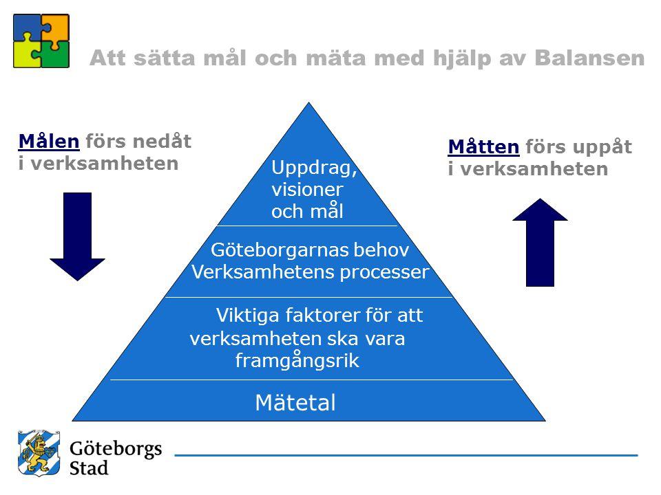 Att sätta mål och mäta med hjälp av Balansen