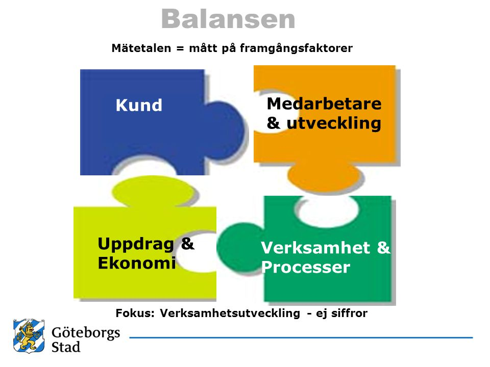 Balansen Medarbetare Kund & utveckling Uppdrag & Verksamhet & Ekonomi