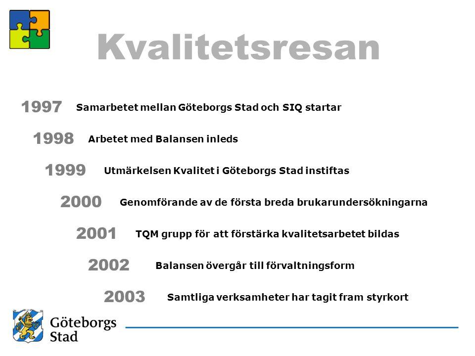 Kvalitetsresan 1997. Samarbetet mellan Göteborgs Stad och SIQ startar. 1998. Arbetet med Balansen inleds.