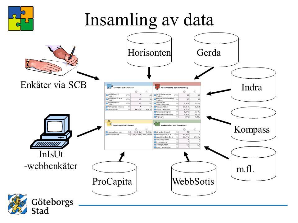 Insamling av data Horisonten Gerda Enkäter via SCB Indra Kompass