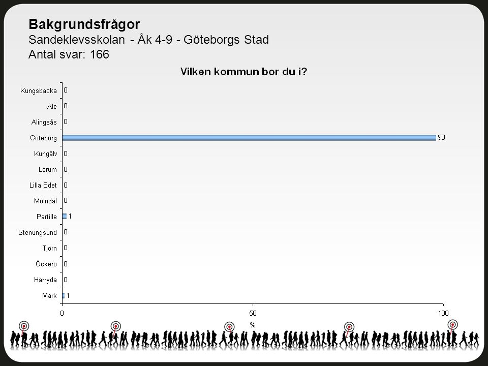 Bakgrundsfrågor Sandeklevsskolan - Åk 4-9 - Göteborgs Stad