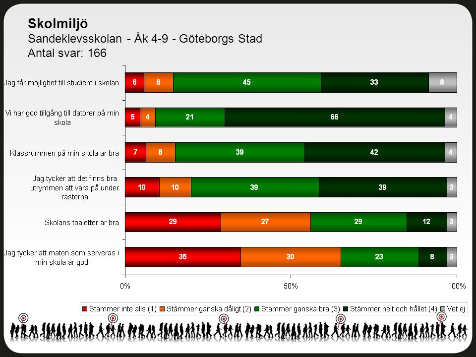 Skolmiljö Sandeklevsskolan - Åk 4-9 - Göteborgs Stad Antal svar: 166