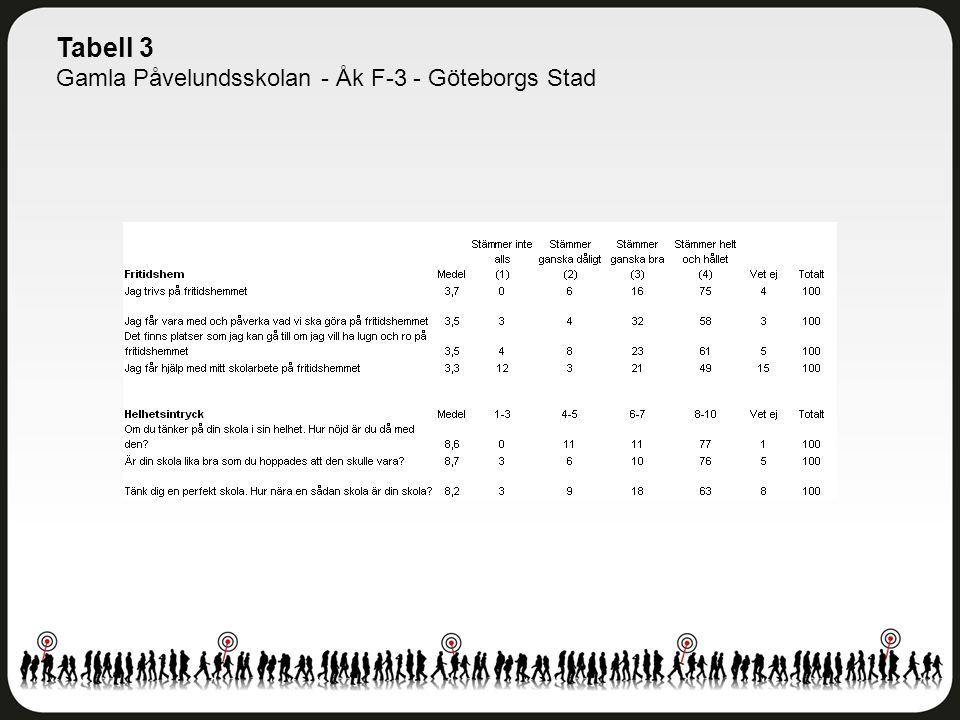 Tabell 3 Gamla Påvelundsskolan - Åk F-3 - Göteborgs Stad