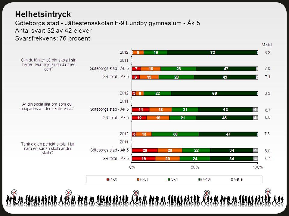 Helhetsintryck Göteborgs stad - Jättestensskolan F-9 Lundby gymnasium - Åk 5. Antal svar: 32 av 42 elever.
