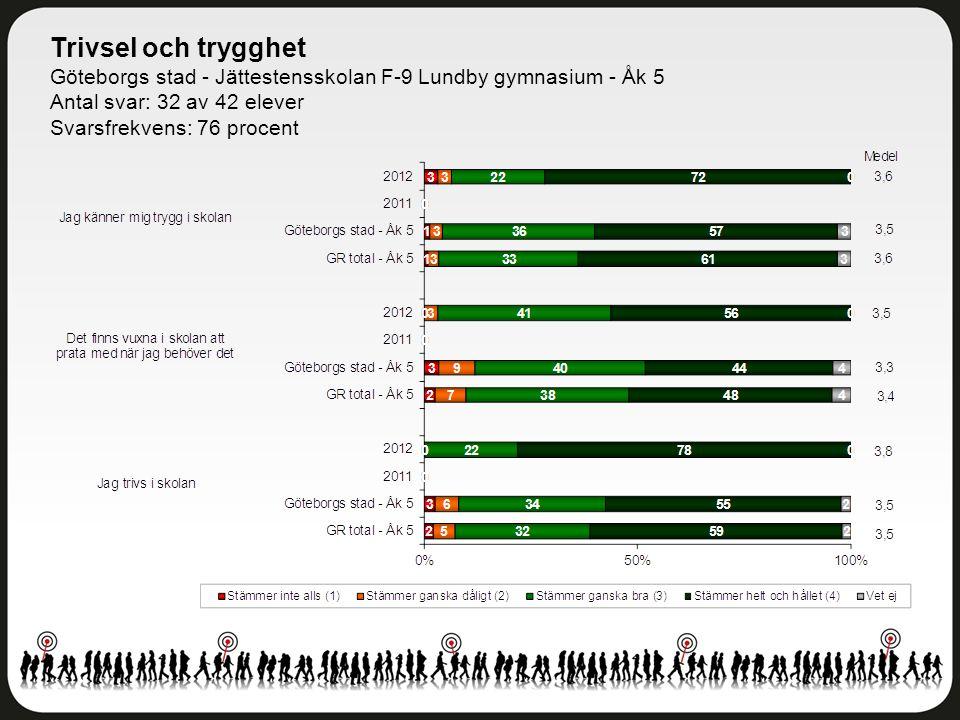 Trivsel och trygghet Göteborgs stad - Jättestensskolan F-9 Lundby gymnasium - Åk 5. Antal svar: 32 av 42 elever.