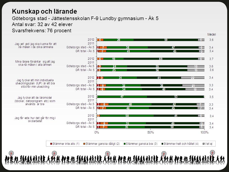 Kunskap och lärande Göteborgs stad - Jättestensskolan F-9 Lundby gymnasium - Åk 5. Antal svar: 32 av 42 elever.
