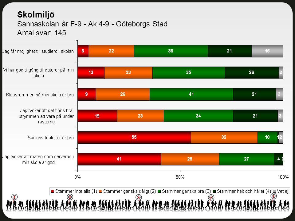Skolmiljö Sannaskolan år F-9 - Åk 4-9 - Göteborgs Stad Antal svar: 145