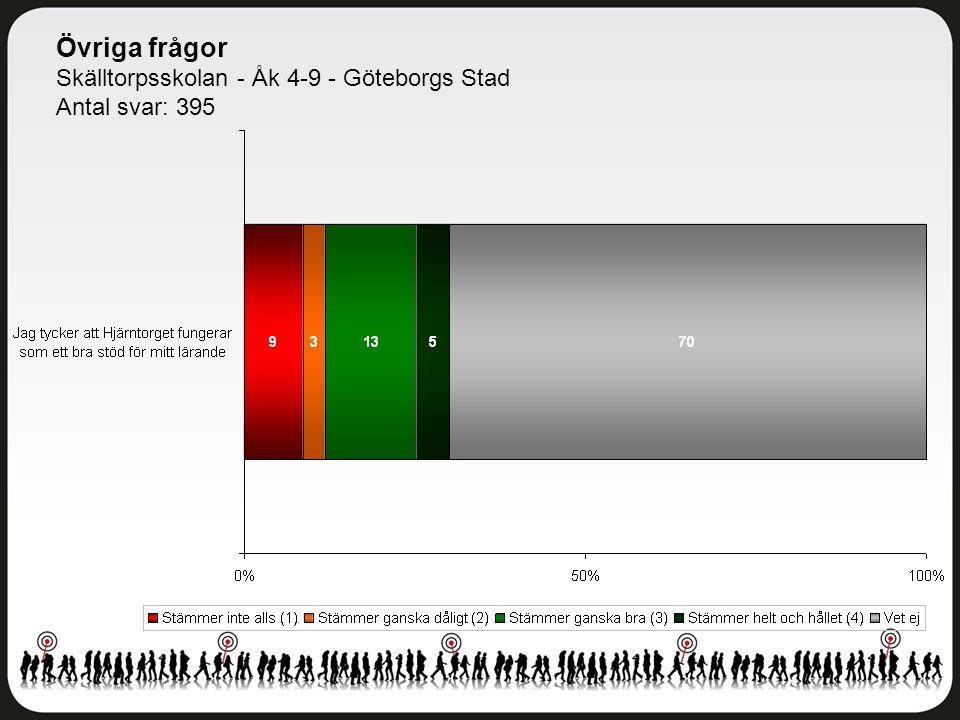 Övriga frågor Skälltorpsskolan - Åk 4-9 - Göteborgs Stad