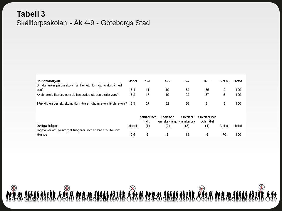Tabell 3 Skälltorpsskolan - Åk 4-9 - Göteborgs Stad