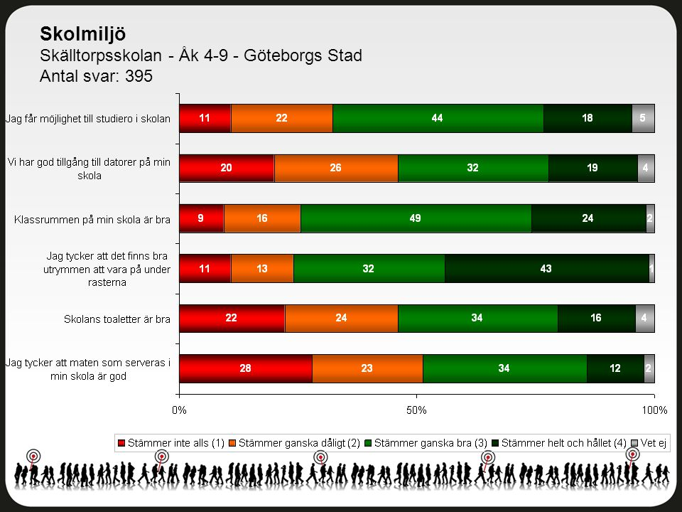 Skolmiljö Skälltorpsskolan - Åk 4-9 - Göteborgs Stad Antal svar: 395