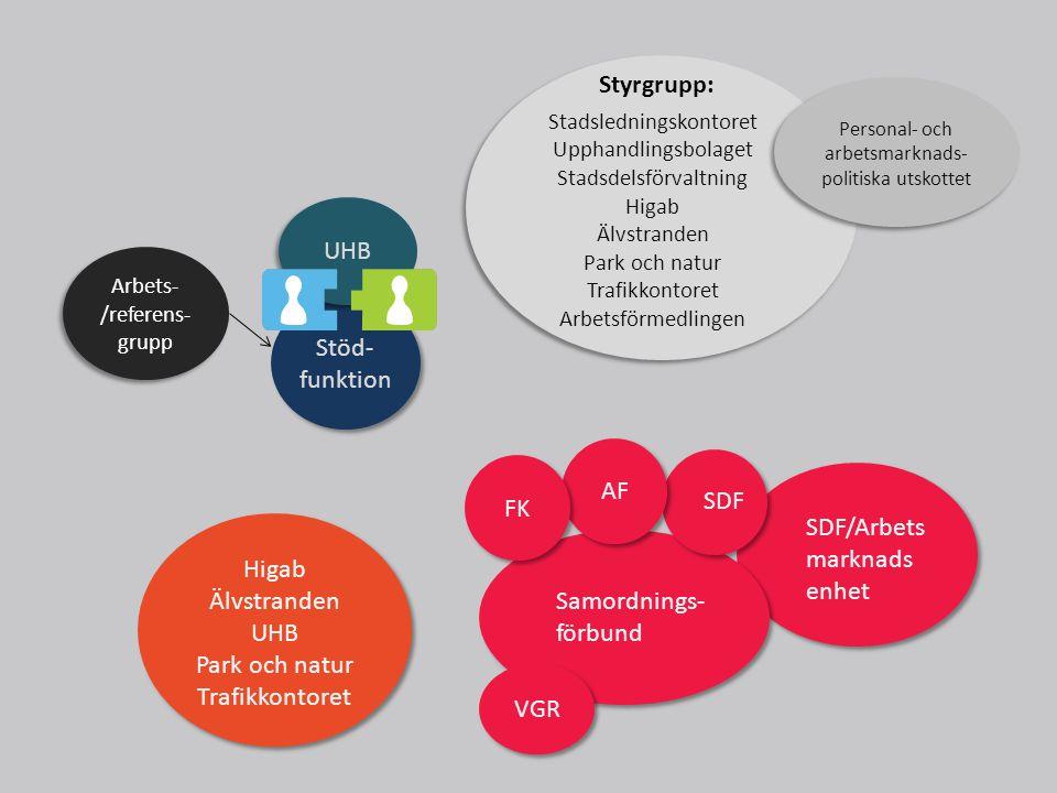 Styrgrupp: UHB Stöd- funktion AF FK SDF SDF/Arbetsmarknads Higab enhet