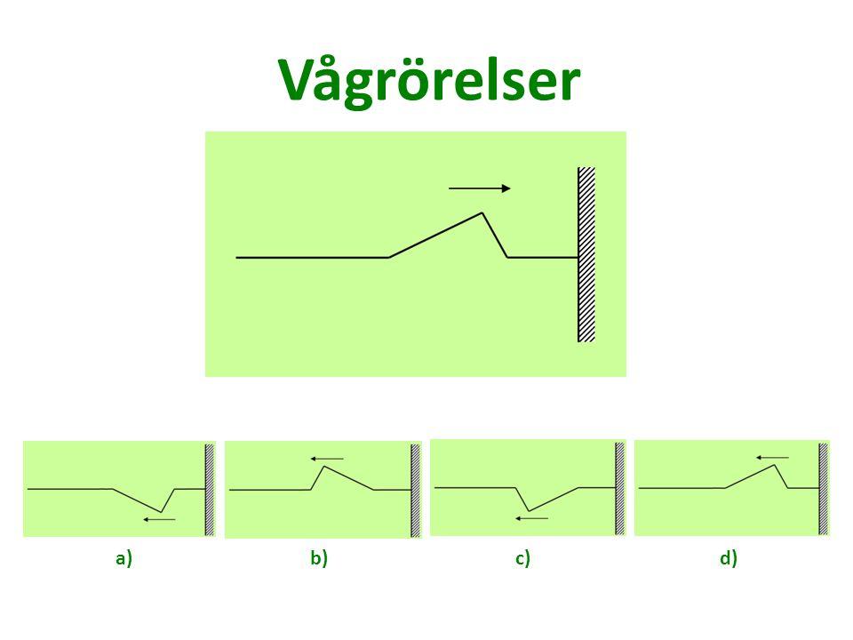 Vågrörelser a) b) c) d)