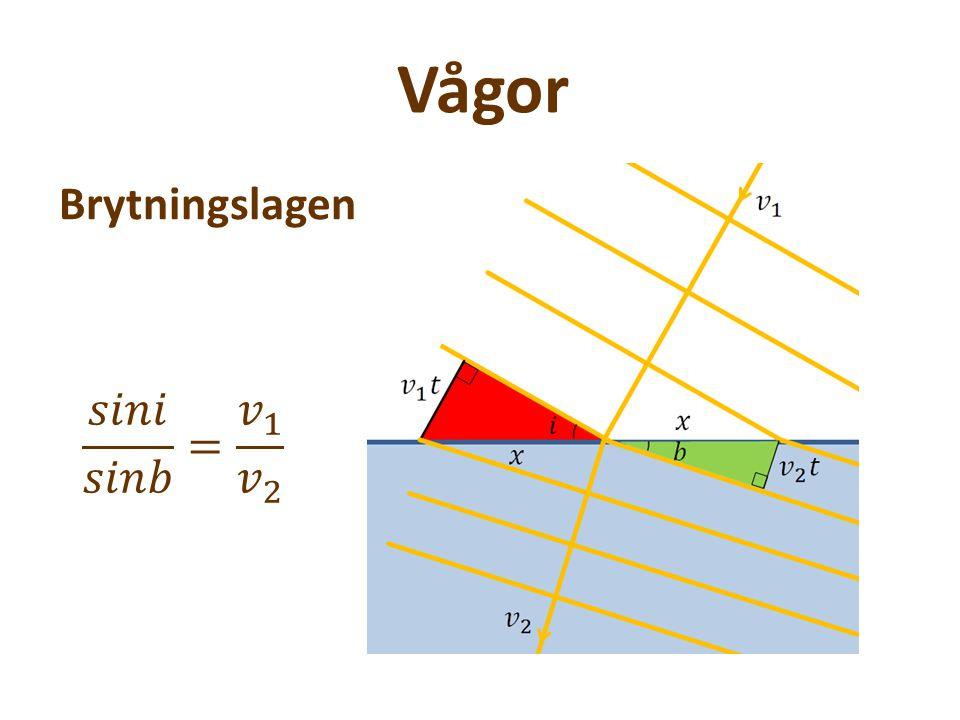 Vågor Brytningslagen 𝑠𝑖𝑛𝑖 𝑠𝑖𝑛𝑏 = 𝑣 1 𝑣 2
