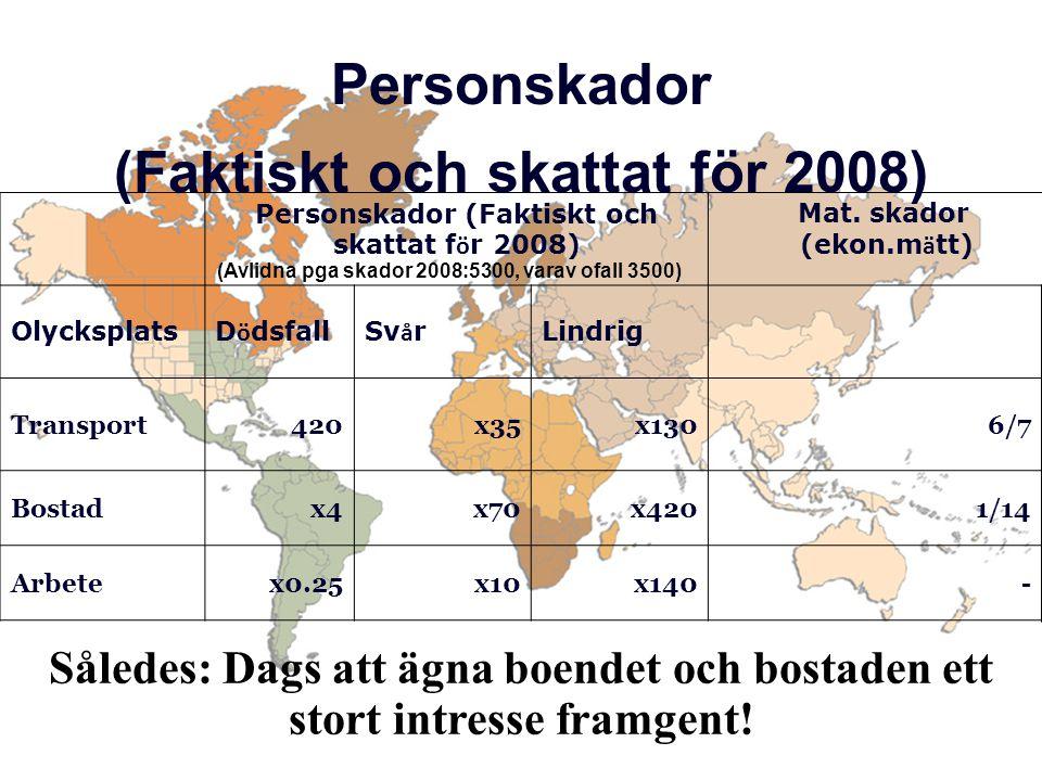 Personskador (Faktiskt och skattat för 2008)