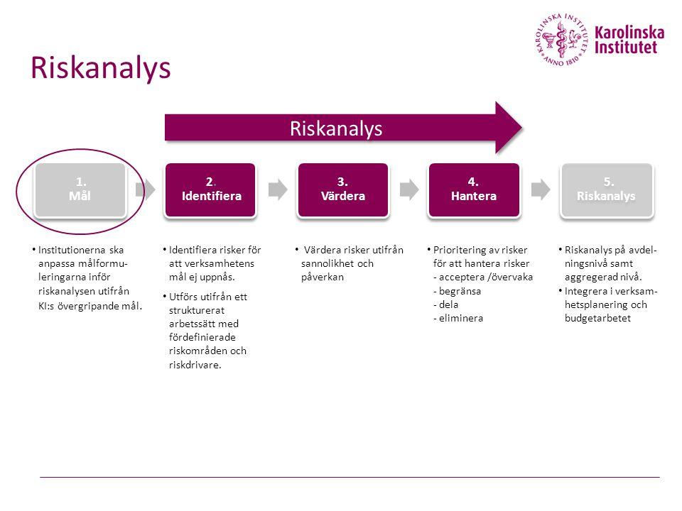Riskanalys Riskanalys 2. Identifiera 3. Värdera 4. Hantera