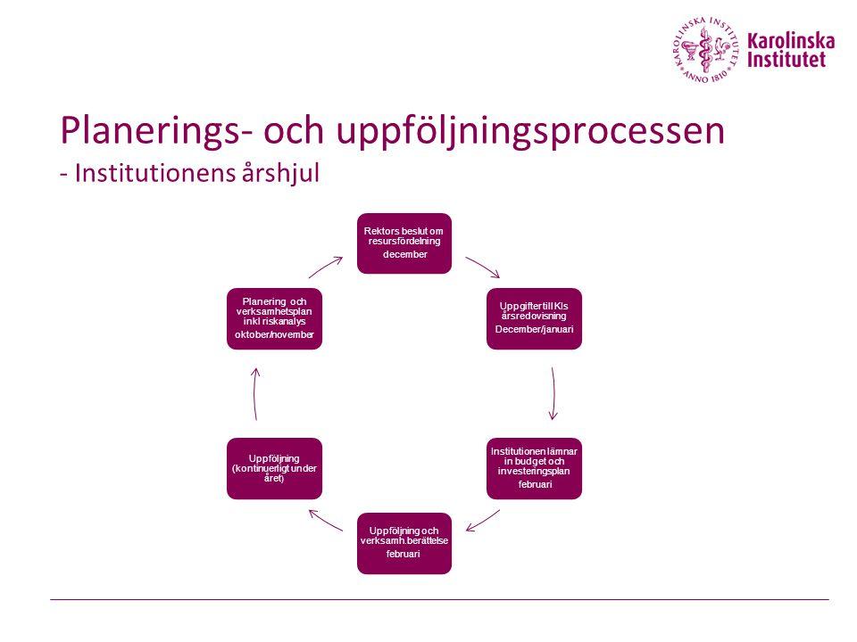 Planerings- och uppföljningsprocessen - Institutionens årshjul