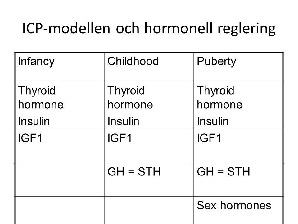 ICP-modellen och hormonell reglering