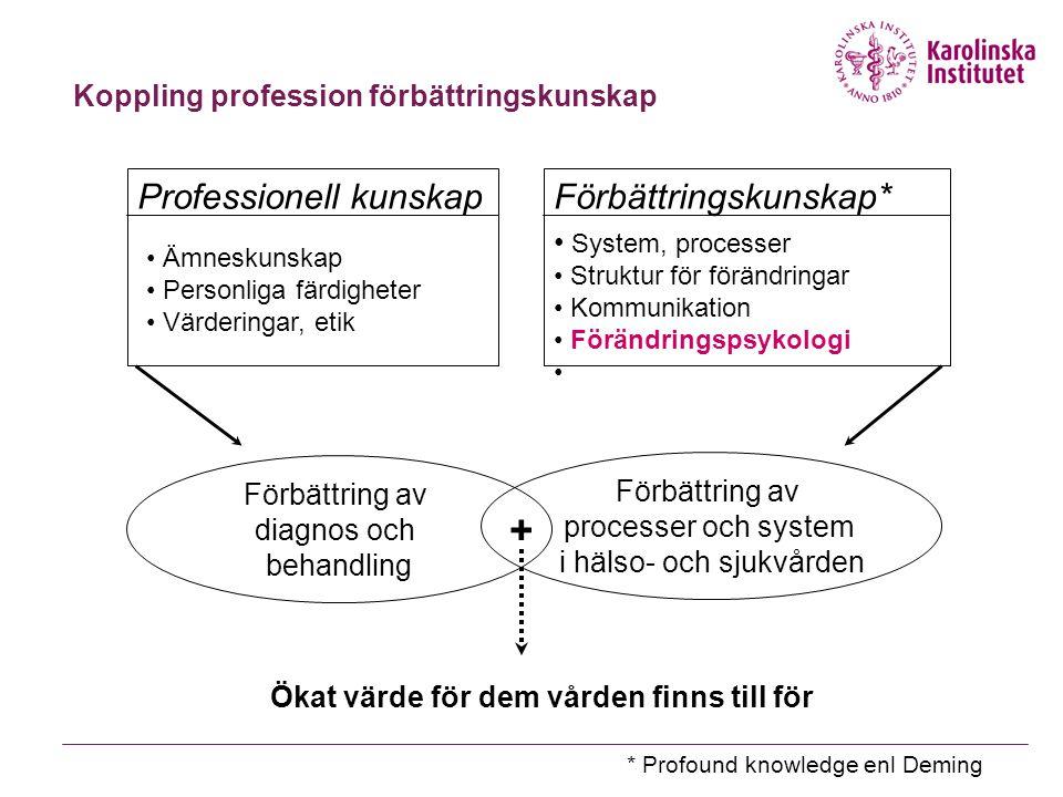 Koppling profession förbättringskunskap