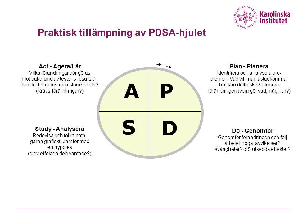 A P S D Praktisk tillämpning av PDSA-hjulet Act - Agera/Lär