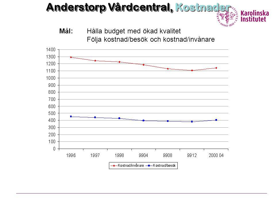 Anderstorp Vårdcentral, Kostnader