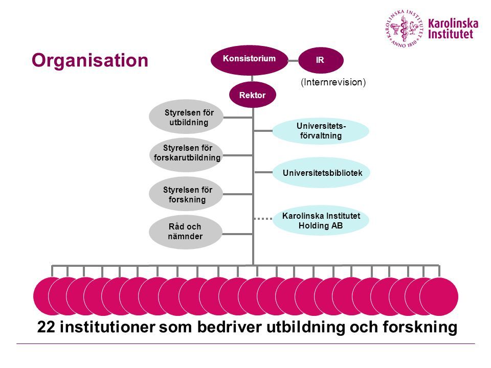 Organisation 22 institutioner som bedriver utbildning och forskning