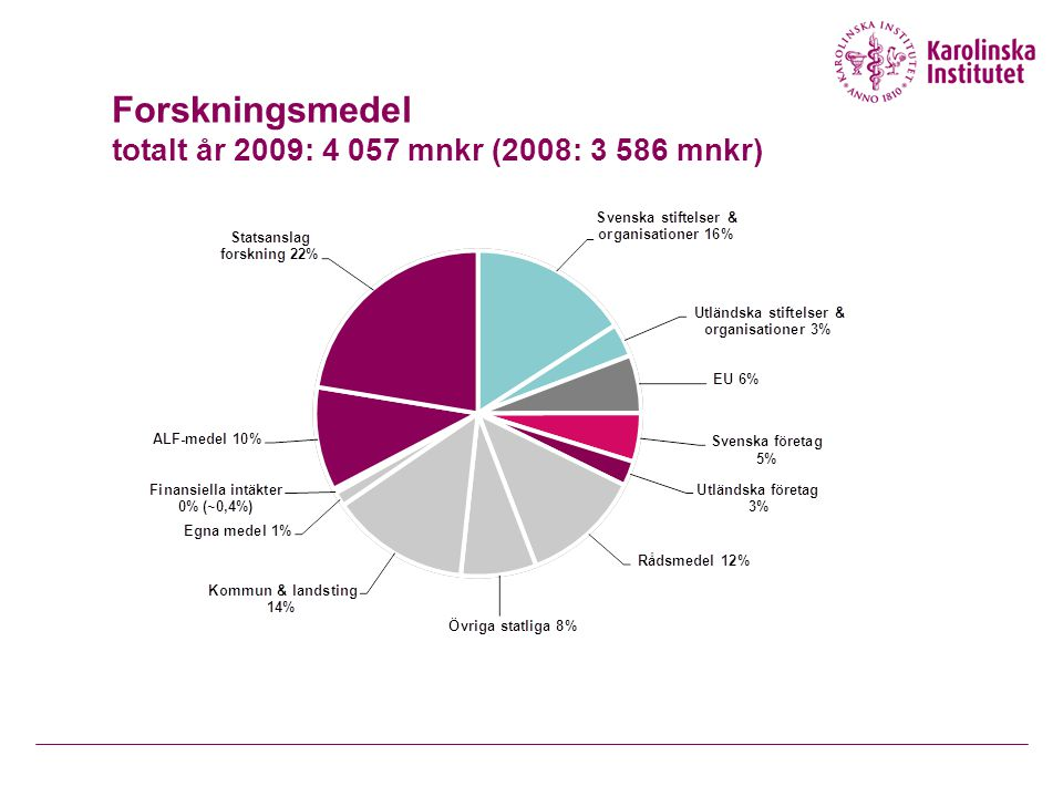 Forskningsmedel totalt år 2009: 4 057 mnkr (2008: 3 586 mnkr)