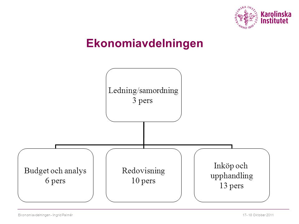 Ekonomiavdelningen Ledning/samordning 3 pers Budget och analys 6 pers