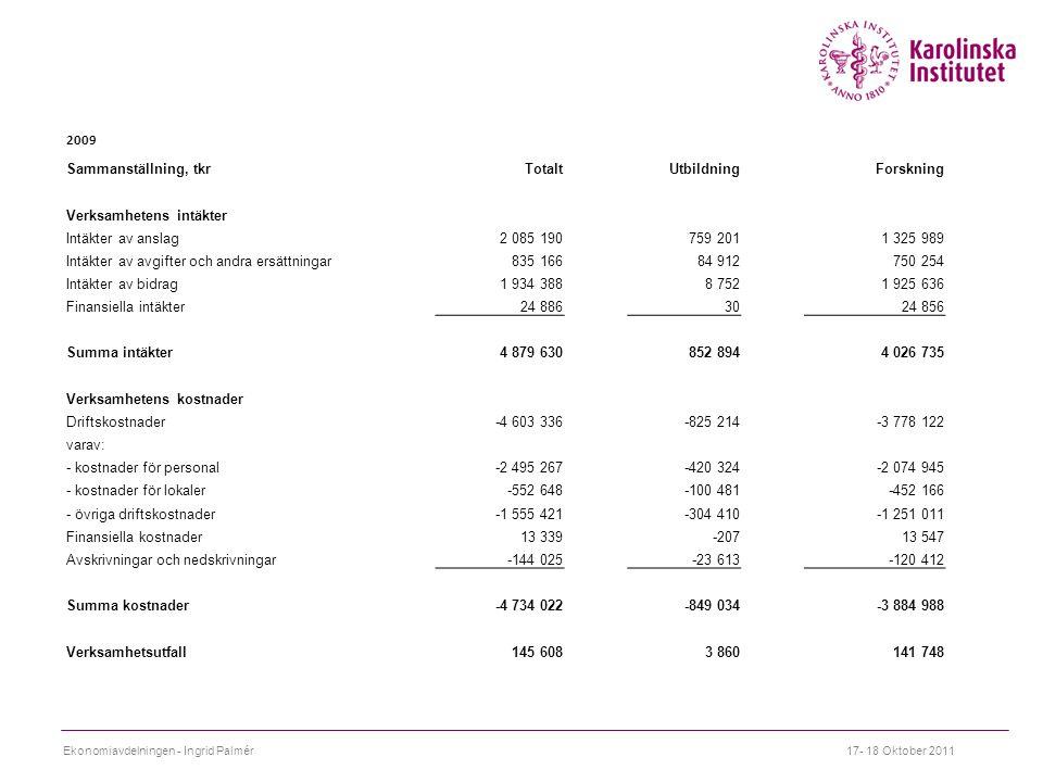 Verksamhetens intäkter Intäkter av anslag 2 085 190 759 201 1 325 989