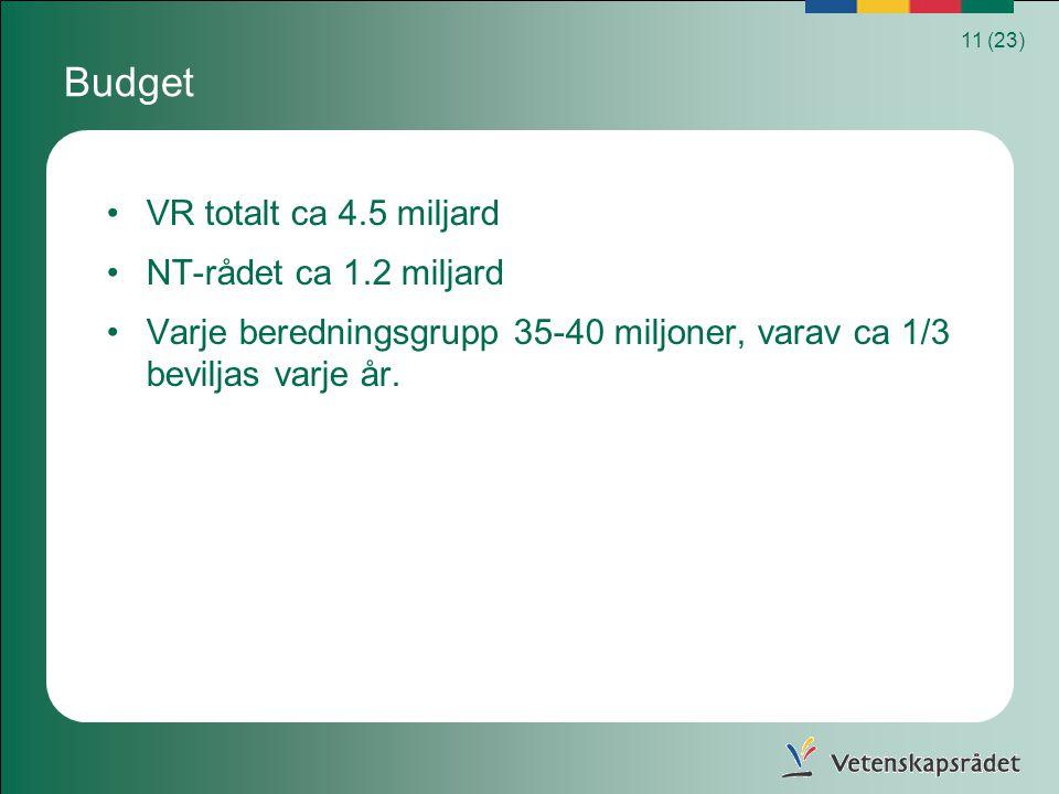 Budget VR totalt ca 4.5 miljard NT-rådet ca 1.2 miljard