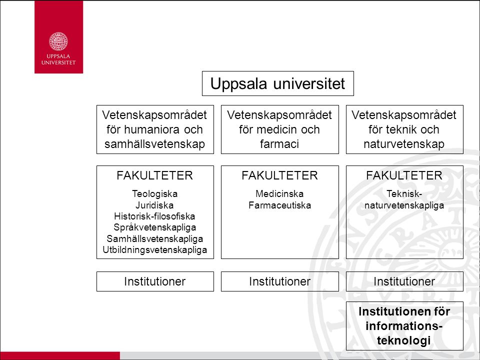 Institutionen för informations-teknologi